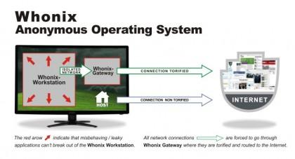 الاتصال المنعزل عن طريق الافتراضيه Isolated Network Through Virtualization