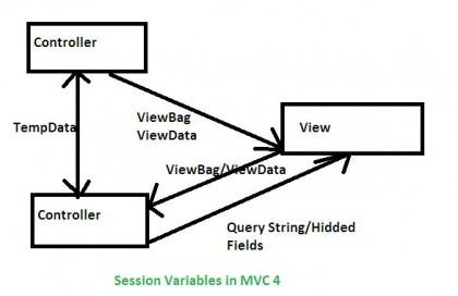 المختصر المفيد في session في تقنية الassp mvc