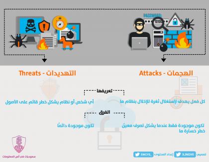 الهجمات - التهديدات في…