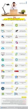 أكثر من 25 خطأً شائعاً تؤثر سلبًا على تصنيف موقعك الإلكتروني
