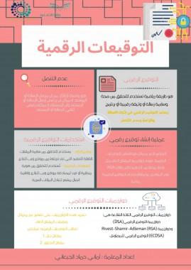 التوقيعات الرقمية