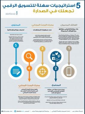 5 استراتيجيات سهلة للتسويق الرقمي.