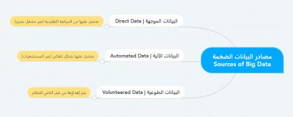 مصادر البيانات الكبيرة