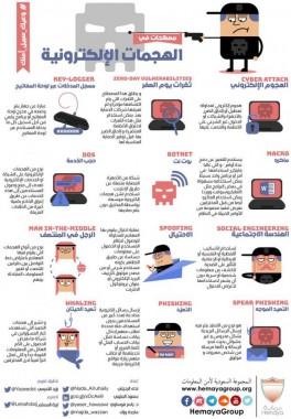 مصطلحات في الهجمات الإلكترونية